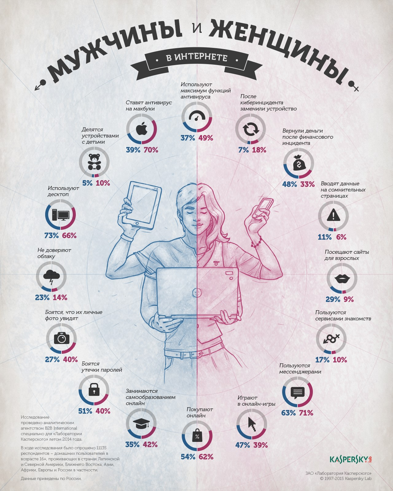Kaspersky Infograpchics Man and Woman